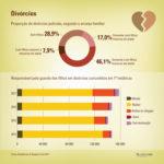 Divórcios no Brasil